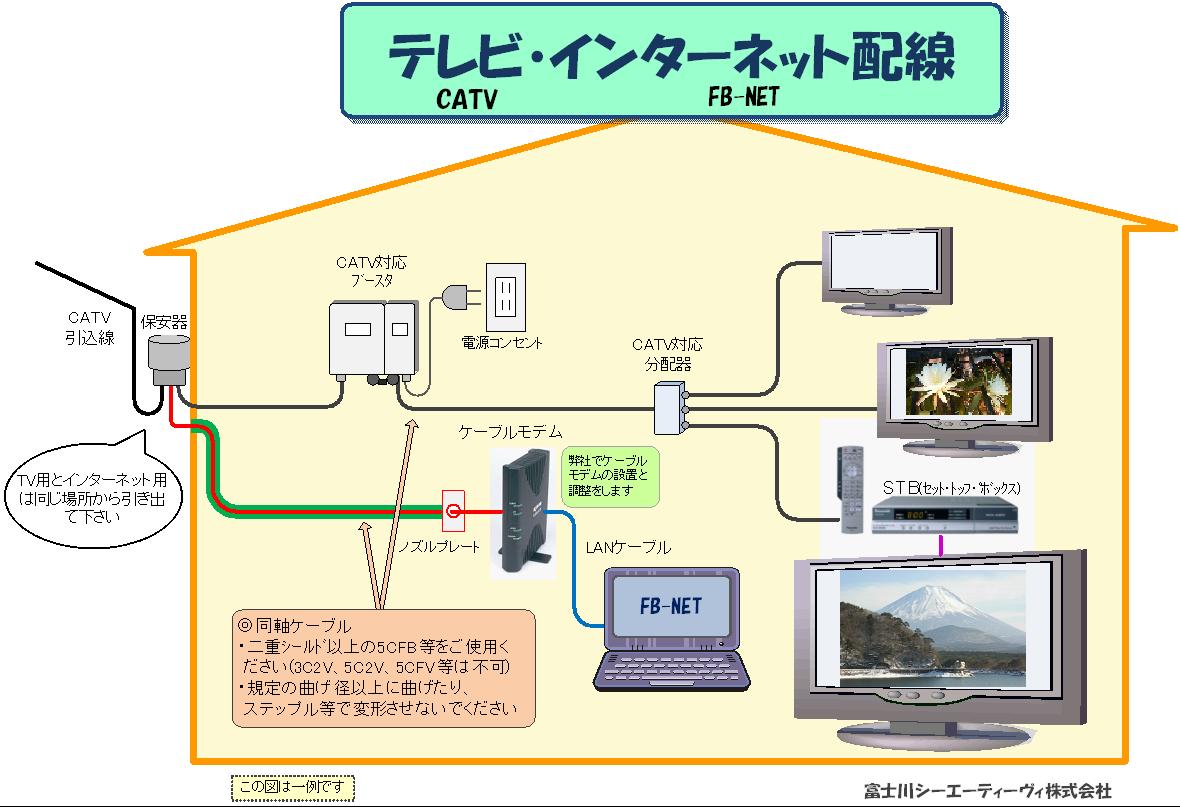 CATVインターネット配線例 ・拡大配線図 インターネット ~ 無線・有線への接続 (例) ~